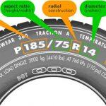 Какво означават надписите на автомобилните гуми