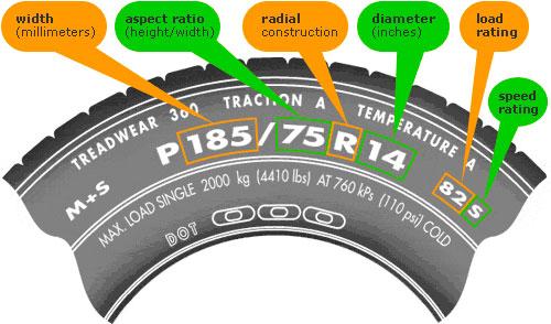 Означения на автомобилните гуми